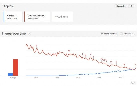 Google-trends-interest-veeam-backup-exec