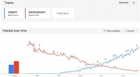Google-trends-interest-veeam-backupexec