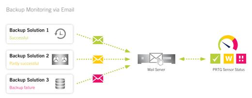 14-prtg-backup-monitoring-via-email