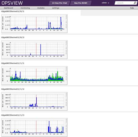 opsview-status-graphs