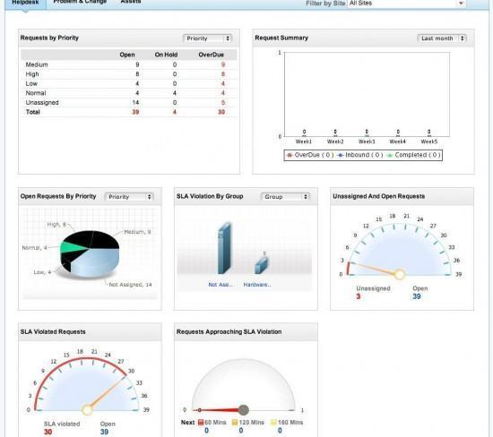 ManageEngine-SDP-dashboard