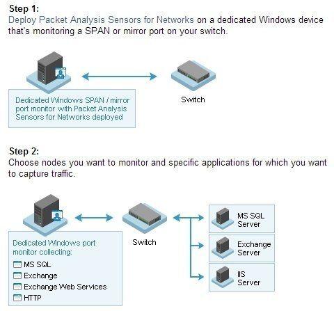 solarwinds-npm-dpi-network