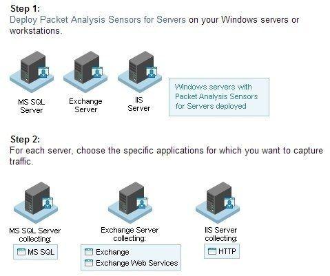 solarwinds-npm-dpi-servers