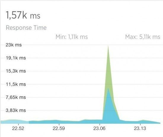 how preload affect server speed