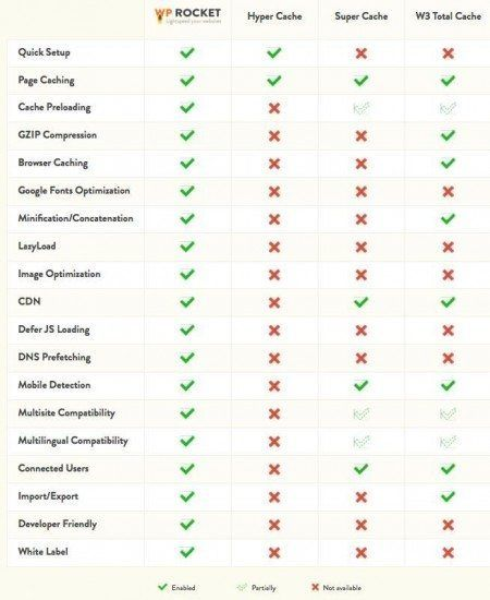 Wp rocket features compared to  competition wp rocket cache review