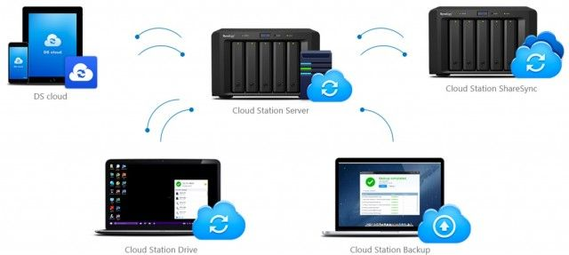 dsm6-cloud-station-overview
