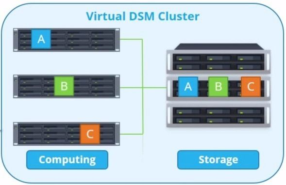 Watch out - Synology DSM 6 is a beast - ITSMDaily com