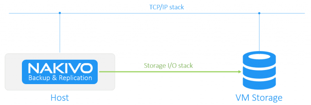 Nakivo Backup and Replication Hot Add - speed up the backup