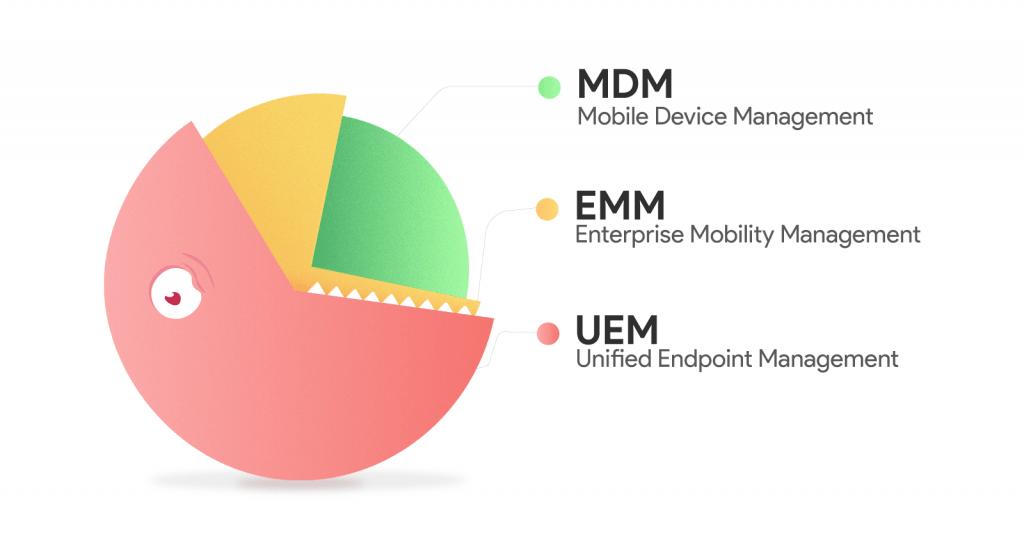 Hexnode Debuts Unified Endpoint Management for Enterprises